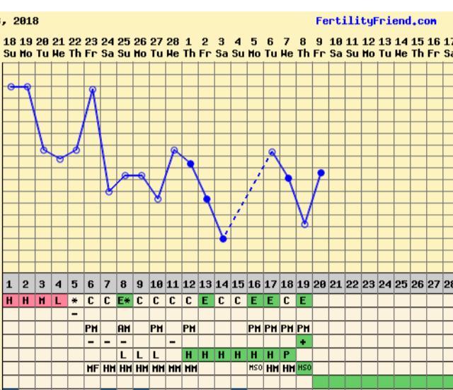 Myöhään ovulaatio raskaus dating